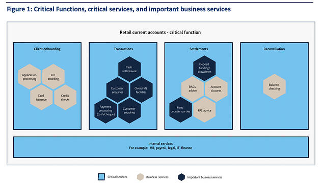 Critical functions and services